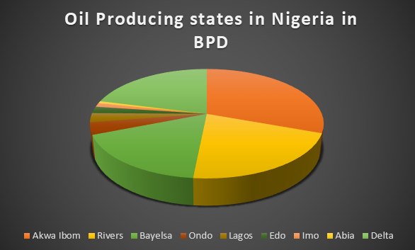 oil producing stated in Nigeria in terms of barrels per day (Pie chart)