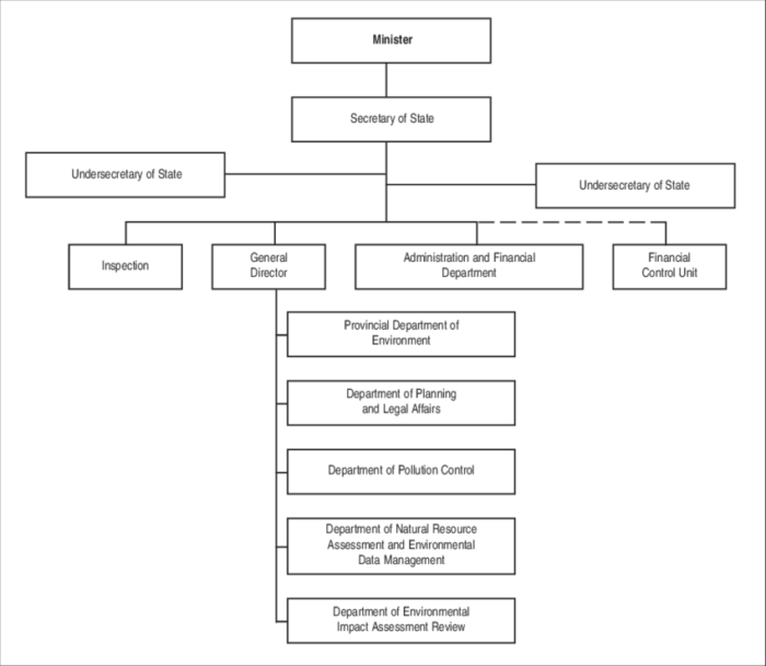 organogram of federal ministry of environment